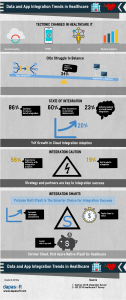 Infographic showing App and Data Integration Trends in healthcare