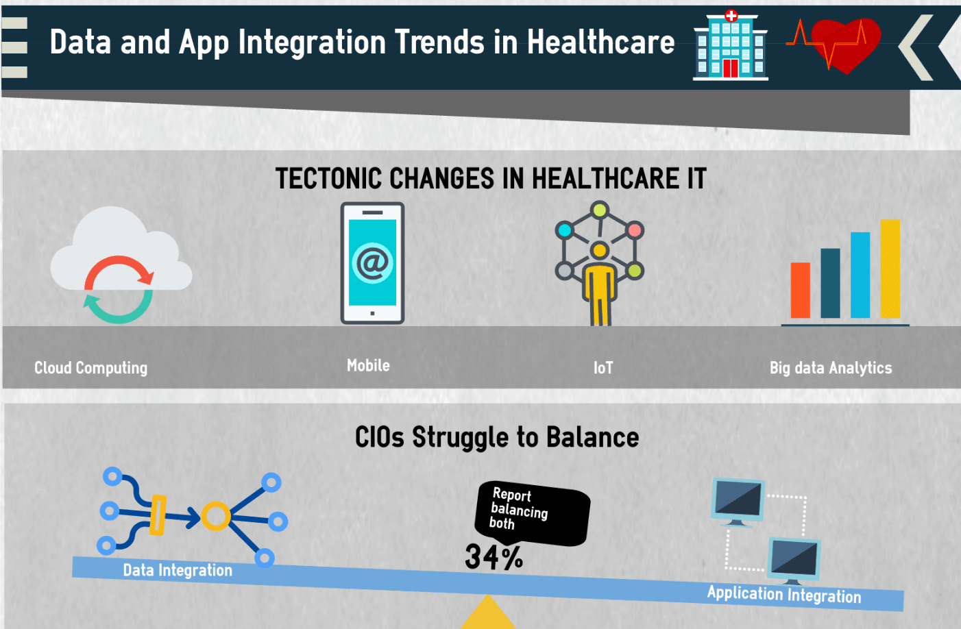 App and Data Integration Trends in Healthcare