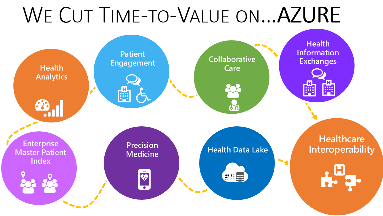 Healthcare Integration Platform-as-a-Service on Azure (iPaaS)