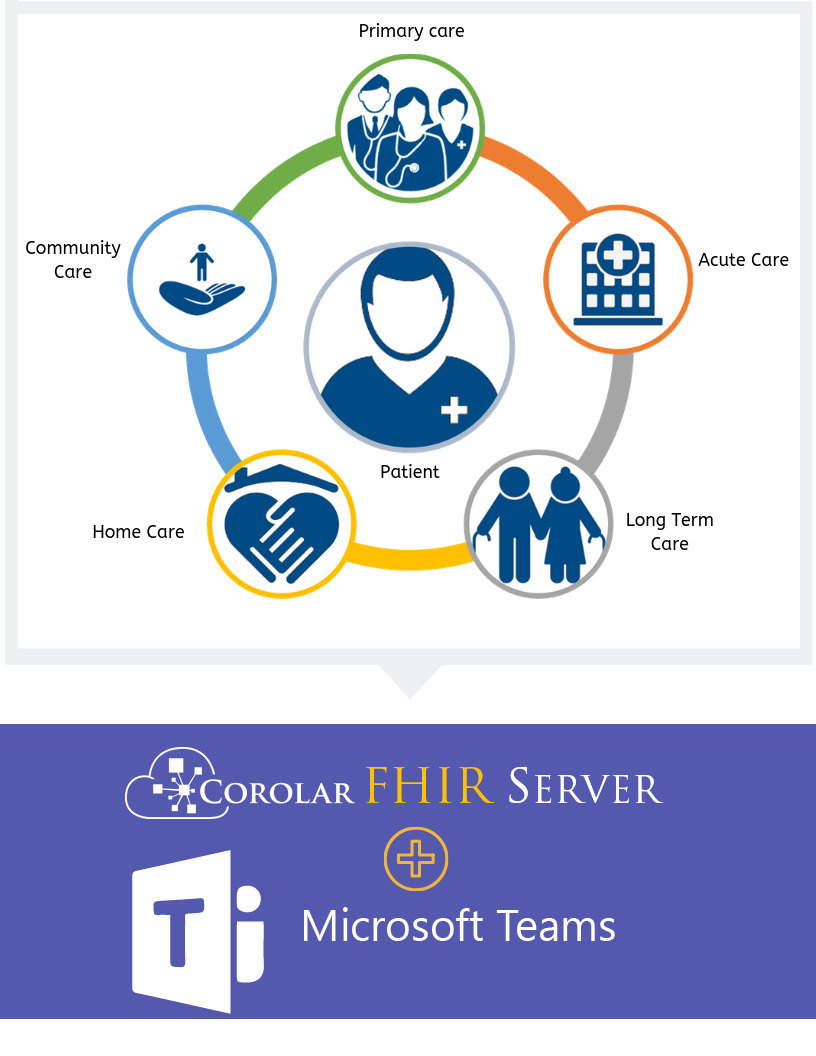 Corolar FHIR Server For Ontario Health Teams (OHT
